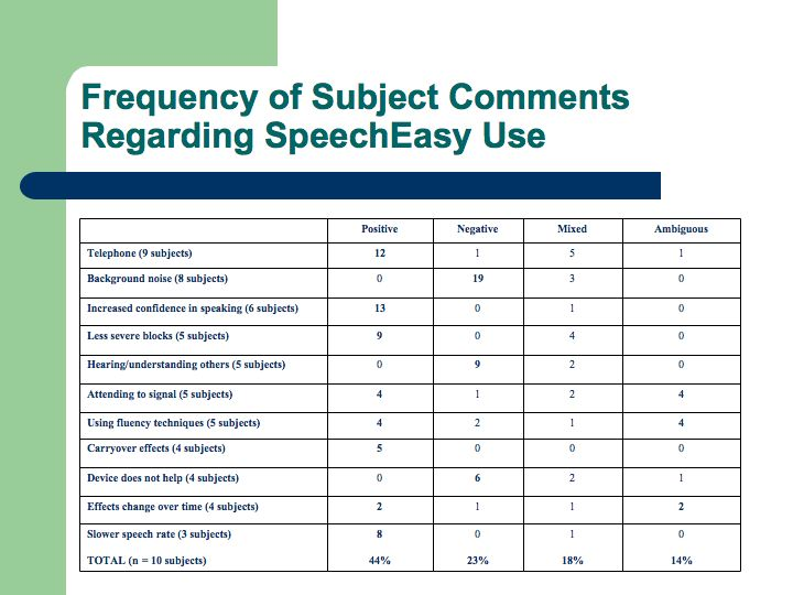 Recent Study Reports On Speecheasy Use Within ExtraClinical